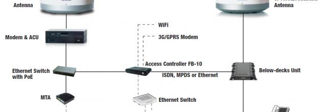 Access Controller and typical vessel network